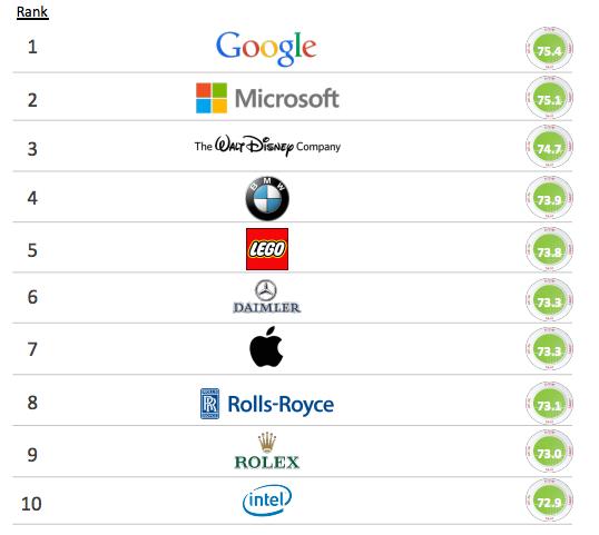 ranking-top-10-companies-reputation-csr
