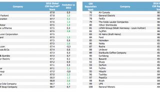 classement-top-100-entreprises-reputation-rse