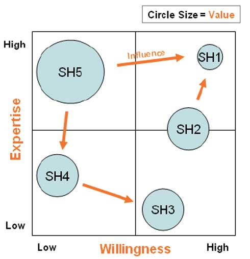 stakeholder-mapping-process