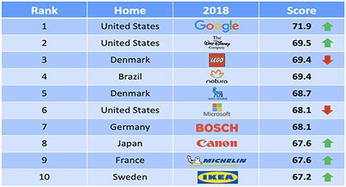 100 best companies csr reputation