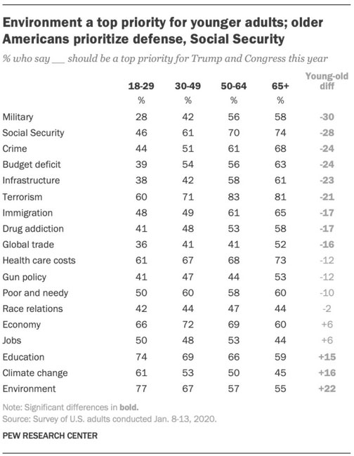 climate change concerns youth