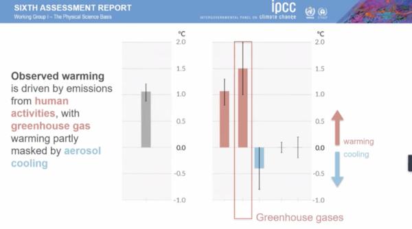 sixth ipcc report climate