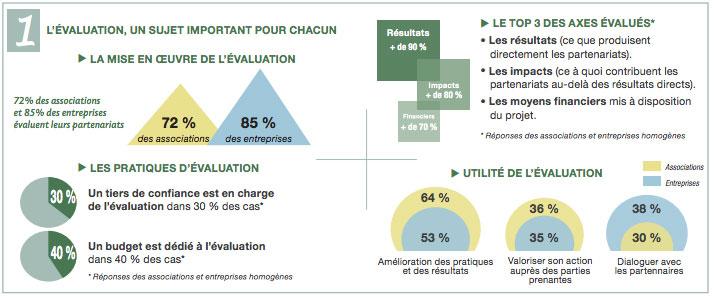 Infographie Le Rameau, évaluation des partenariats