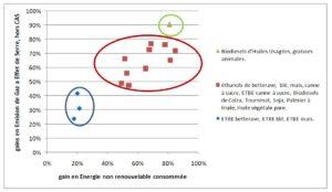 graphique efficacité énergétique et bilan carbone des agrocarburants VS carburants fossiles